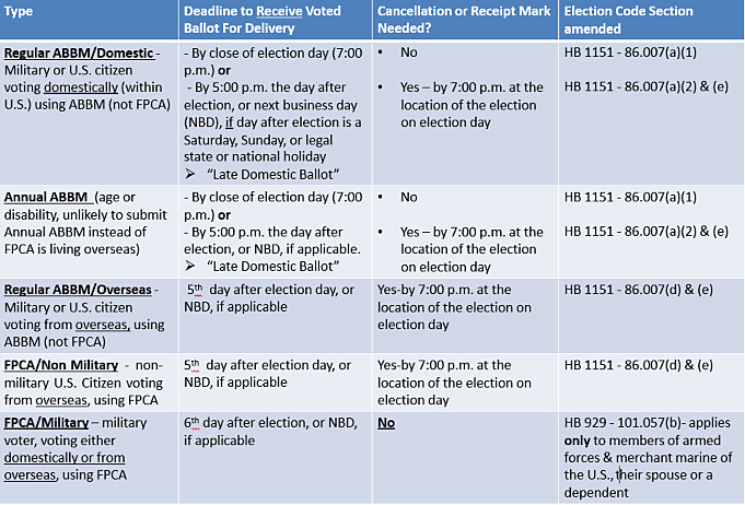 summary of the time frames and deadlines previously addressed for ABBM and FPCA